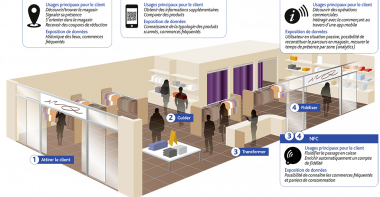 Geolocalisation indoor : to beacon or not to beacon ?